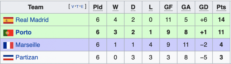 Porto's improbable Champions League run in 2003-04 began with finishing second in the group.