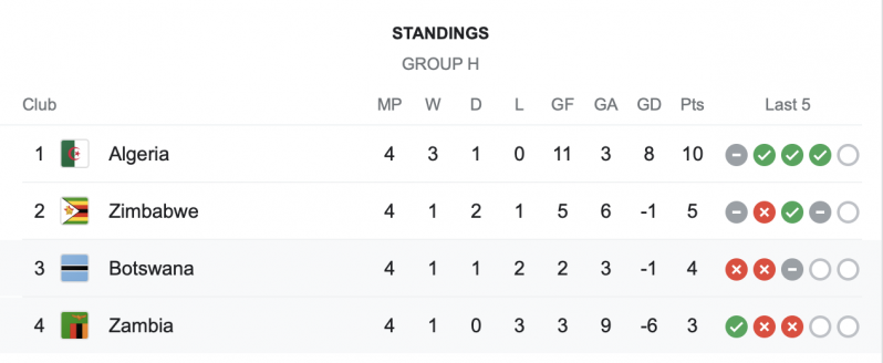 Algeria secured qualification while the second spot is still up for grabs.