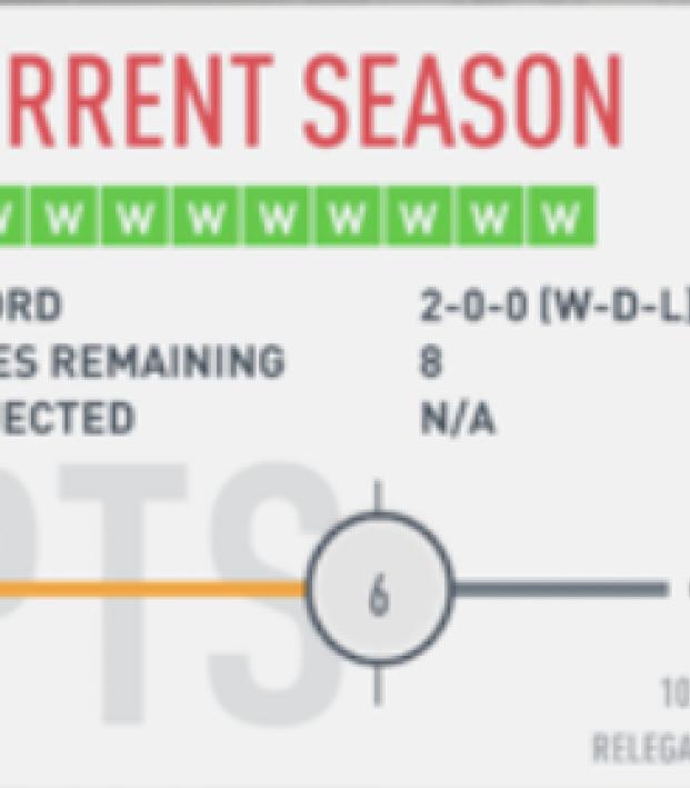 Best team for FIFA Seasons