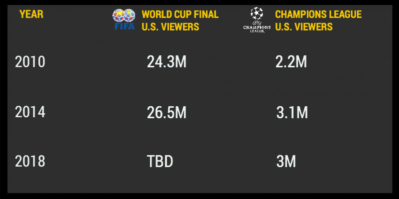 World Cup vs Champions League
