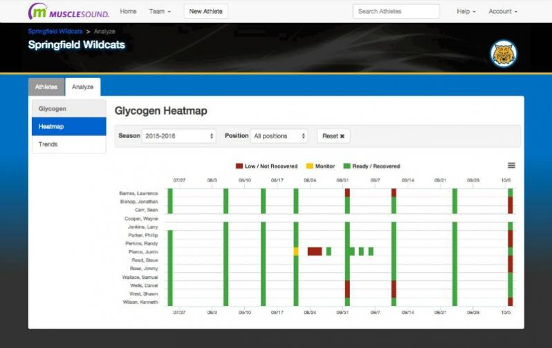 Soccer Technology like this glycogen heat map from MuscleSound are changing sports